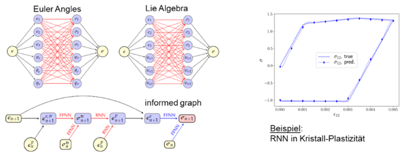 Recurrent neural networks in crystal plasticity